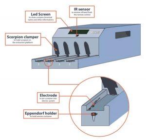 Mesin Robotik untuk Mengekstraksi Racun Kalajengking